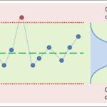 O que é Controle Estatístico do Processo?